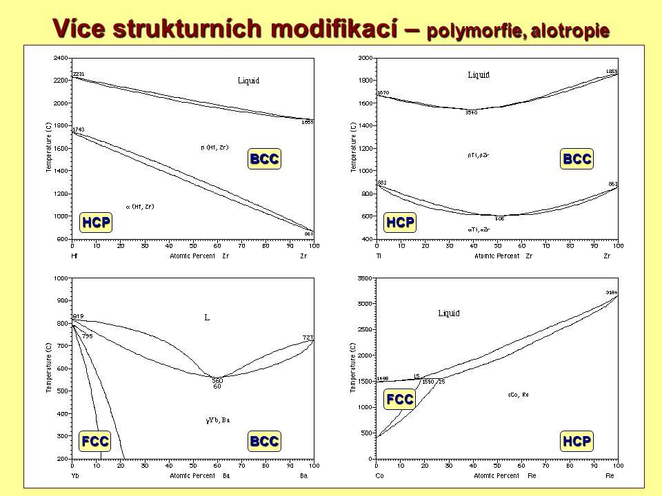 19 Více strukturních modifikací – polymorfie, alotropie BCCHCPFCC HCP BCC FCC BCC HCP