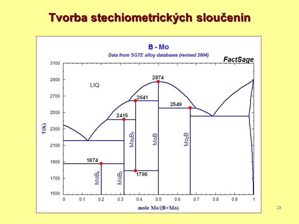 23 Tvorba stechiometrických sloučenin