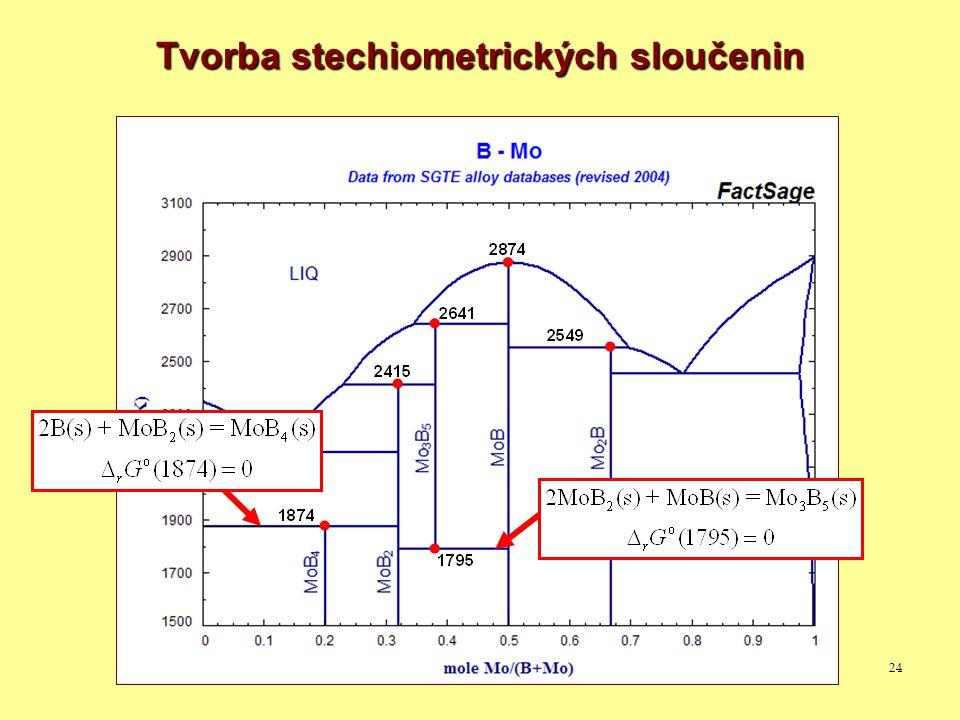 24 Tvorba stechiometrických sloučenin