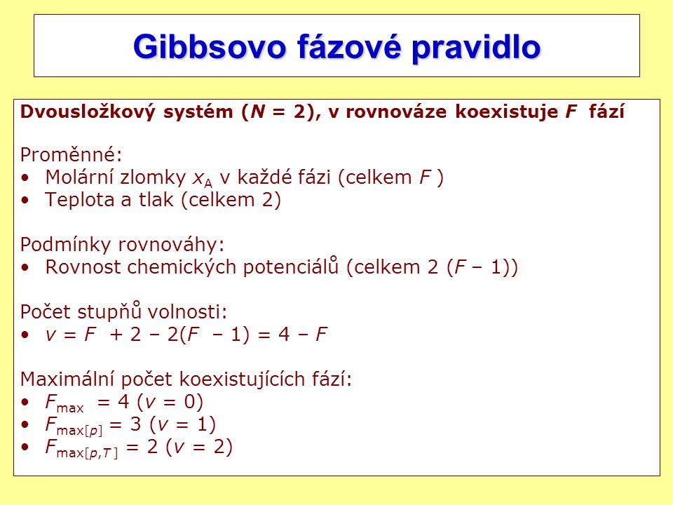 3 Gibbsovo fázové pravidlo Dvousložkový systém (N = 2), v rovnováze koexistuje F fází Proměnné: Molární zlomky x A v každé fázi (celkem F ) Teplota a