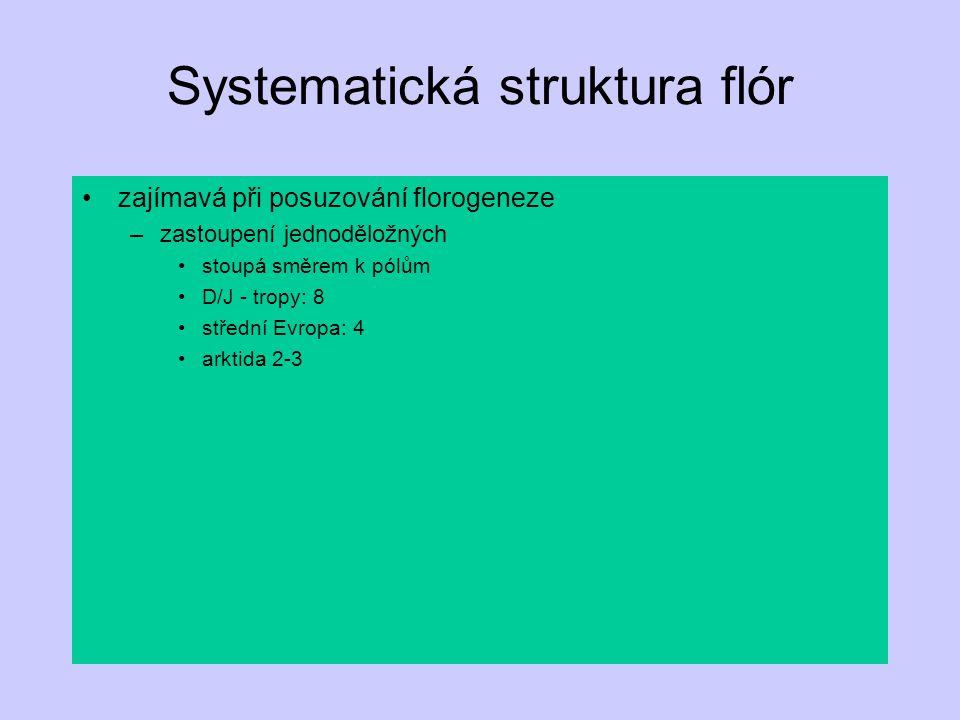 Systematická struktura flór zajímavá při posuzování florogeneze –zastoupení jednoděložných stoupá směrem k pólům D/J - tropy: 8 střední Evropa: 4 arkt
