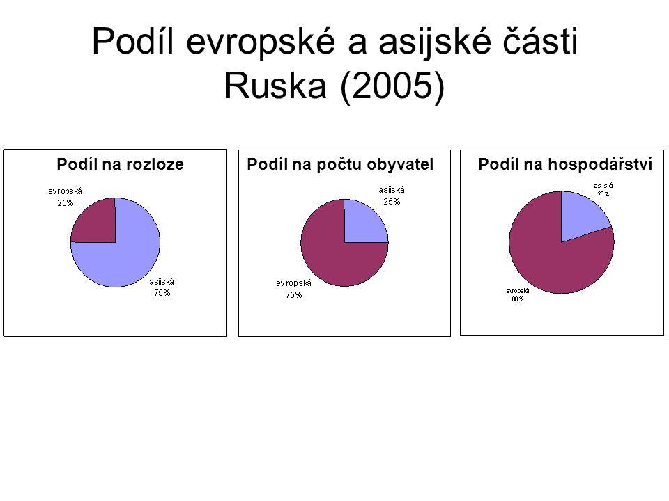 Podíl evropské a asijské části Ruska (2005) Podíl na rozlozePodíl na počtu obyvatelPodíl na hospodářství