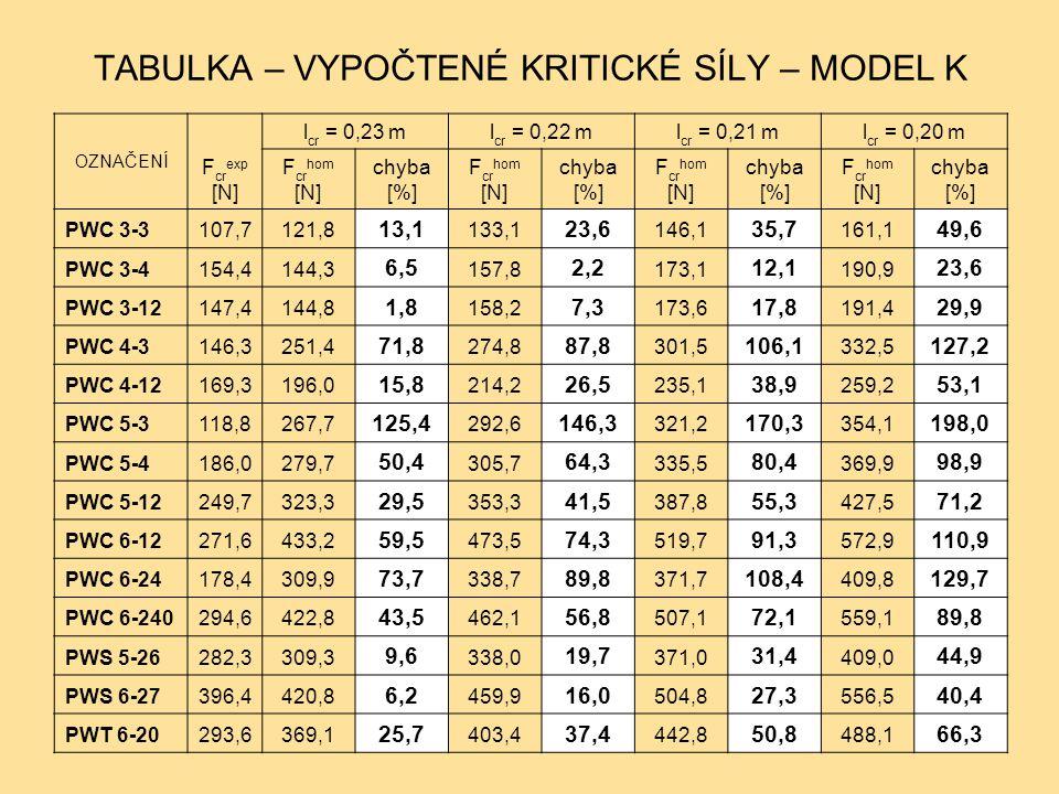 TABULKA – VYPOČTENÉ KRITICKÉ SÍLY – MODEL K OZNAČENÍ F cr exp [N] l cr = 0,23 ml cr = 0,22 ml cr = 0,21 ml cr = 0,20 m F cr hom [N] chyba [%] F cr hom