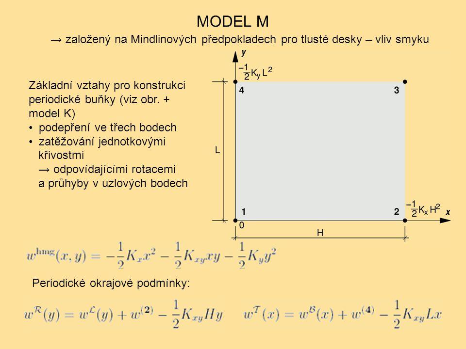 MODEL M → založený na Mindlinových předpokladech pro tlusté desky – vliv smyku Základní vztahy pro konstrukci periodické buňky (viz obr. + model K) po