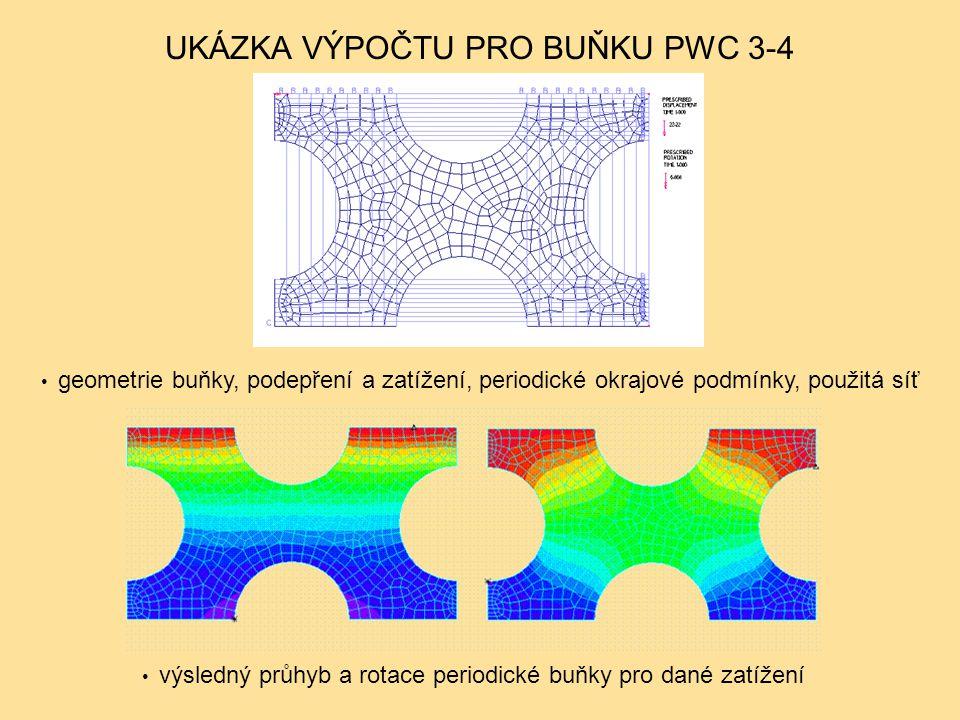 UKÁZKA VÝPOČTU PRO BUŇKU PWC 3-4 geometrie buňky, podepření a zatížení, periodické okrajové podmínky, použitá síť výsledný průhyb a rotace periodické