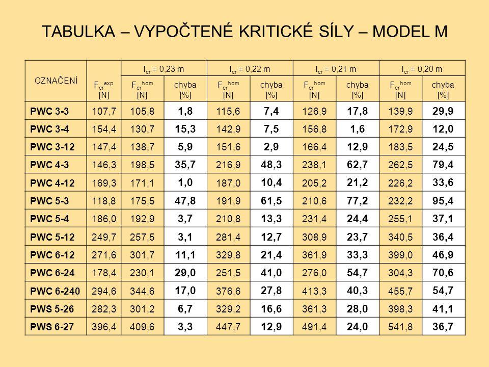 TABULKA – VYPOČTENÉ KRITICKÉ SÍLY – MODEL M OZNAČENÍ F cr exp [N] l cr = 0,23 ml cr = 0,22 ml cr = 0,21 ml cr = 0,20 m F cr hom [N] chyba [%] F cr hom