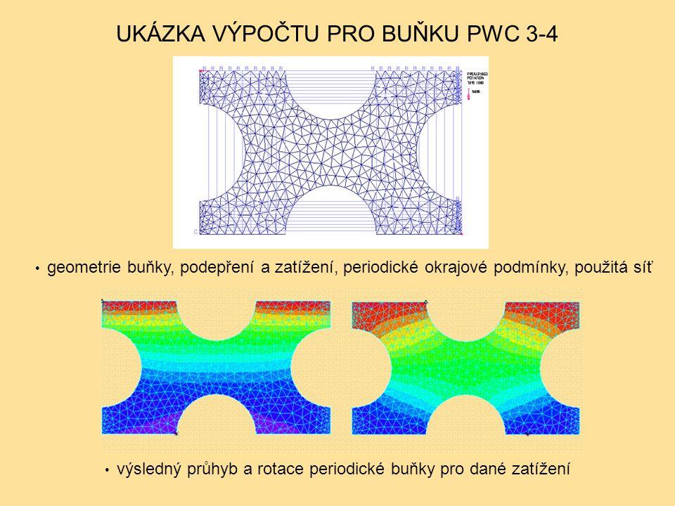 UKÁZKA VÝPOČTU PRO BUŇKU PWS 6-27 geometrie buňky, podepření a zatížení, periodické okrajové podmínky, použitá síť výsledný průhyb a rotace periodické buňky pro dané zatížení
