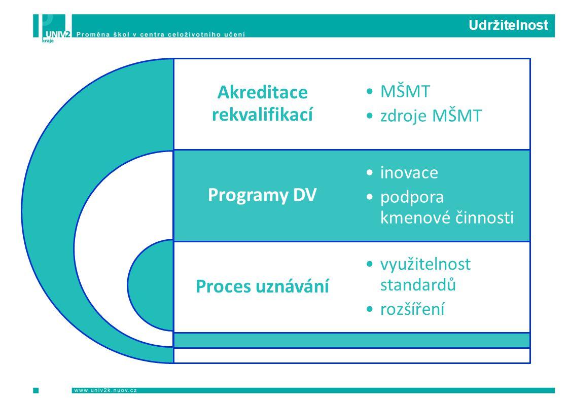 Udržitelnost Akreditace rekvalifikací Programy DV Proces uznávání MŠMT zdroje MŠMT inovace podpora kmenové činnosti využitelnost standardů rozšíření