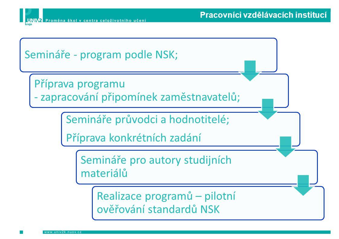 Pracovníci vzdělávacích institucí Semináře - program podle NSK; Příprava programu - zapracování připomínek zaměstnavatelů; Semináře průvodci a hodnoti