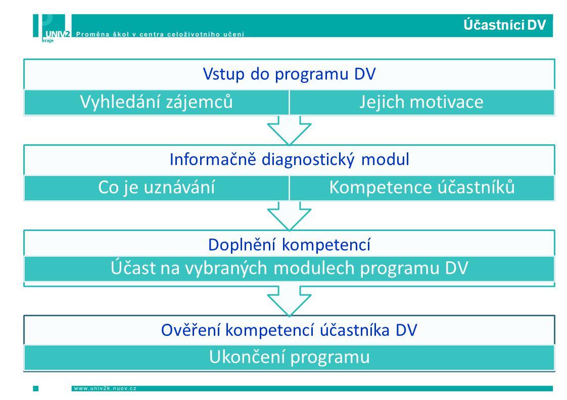 Účastníci DV Ověření kompetencí účastníka DV Ukončení programu Doplnění kompetencí Účast na vybraných modulech programu DV Informačně diagnostický mod
