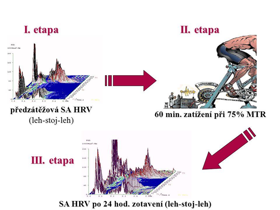 SA HRV po 24 hod. zotavení (leh-stoj-leh) III. etapa předzátěžová SA HRV (leh-stoj-leh) I. etapa II. etapa 60 min. zatížení při 75% MTR