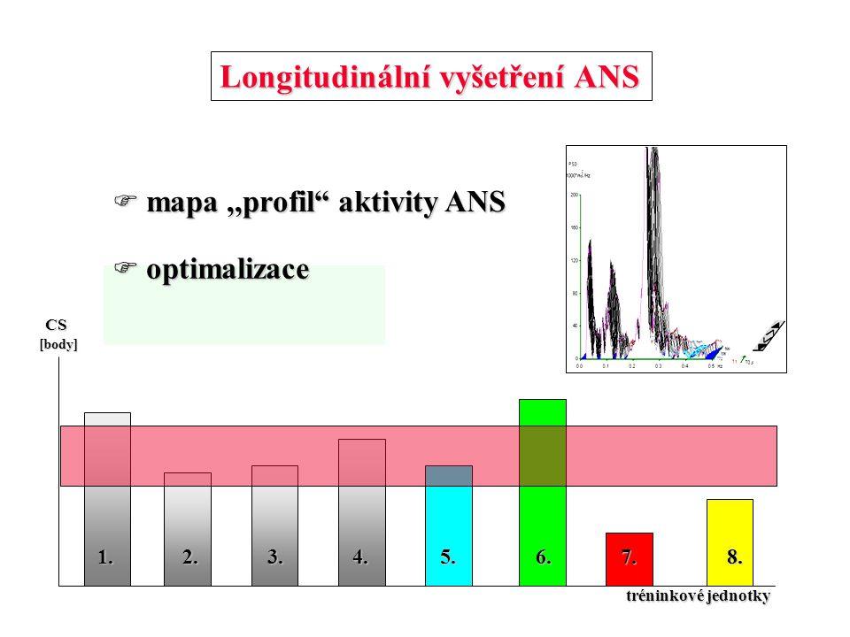 """Longitudinální vyšetření ANS  mapa,,profil"""" aktivity ANS CS [body] tréninkové jednotky 1. 2. 3. 4. 1. 2. 3. 4. 5. 6. 7. 8.  optimalizace"""