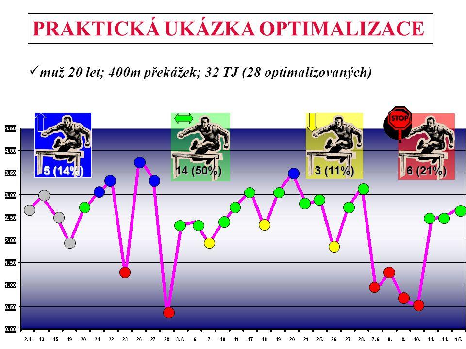 CS PRAKTICKÁ UKÁZKA OPTIMALIZACE 5 (14%) 14 (50%) 3 (11%) 6 (21%) muž 20 let; 400m překážek; 32 TJ (28 optimalizovaných)