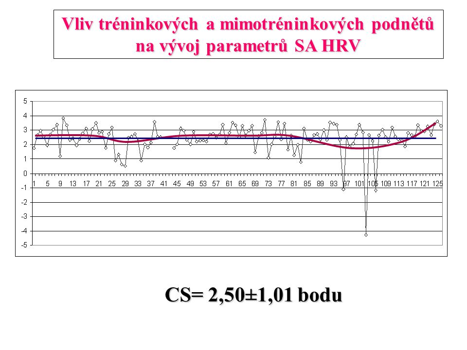 Vliv tréninkových a mimotréninkových podnětů na vývoj parametrů SA HRV CS= 2,50±1,01 bodu