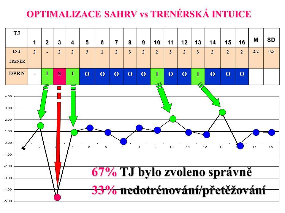 TJ 12345678910111213141516 MSD INTTRENÉR2-223123223232222.20.5 DPRN-ISIOOOOOIOOIOOO 67% TJ bylo zvoleno správně 33% nedotrénování/přetěžování OPTIMALI