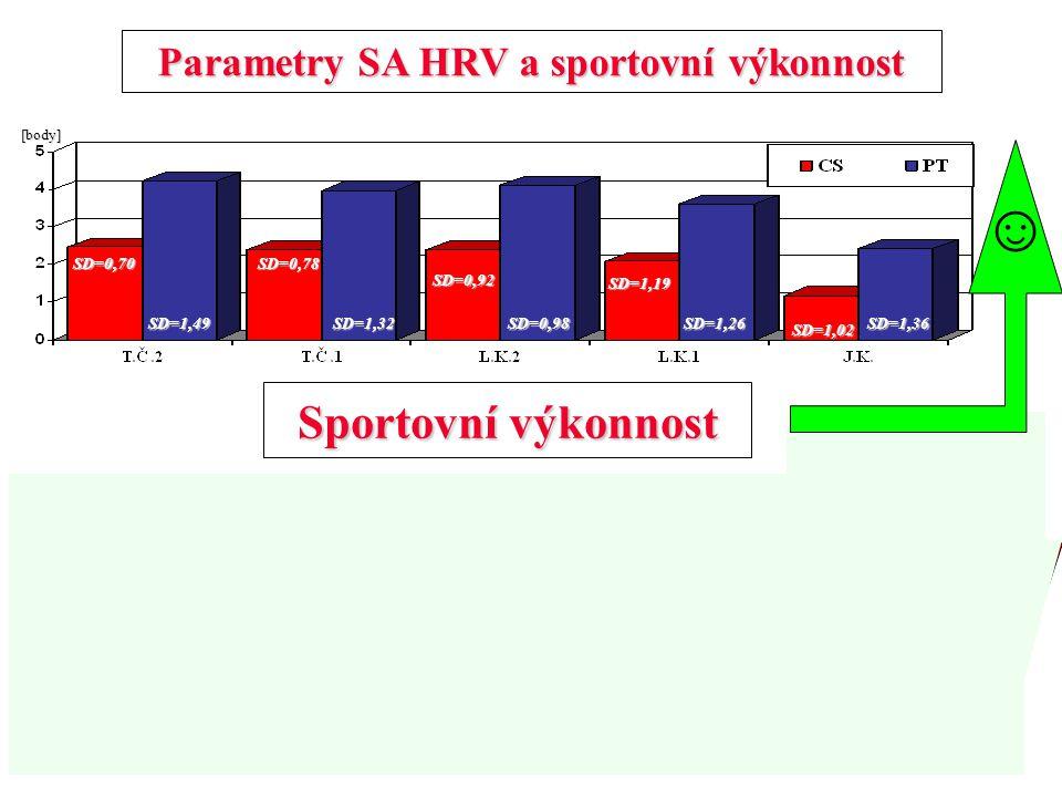 Parametry SA HRV a sportovní výkonnost SD=1,49SD=1,32SD=0,98SD=1,26SD=1,36SD=0,70SD=1,19 SD=0,92SD=0,78SD=1,02 [body] Sportovní výkonnost Sportovní vý