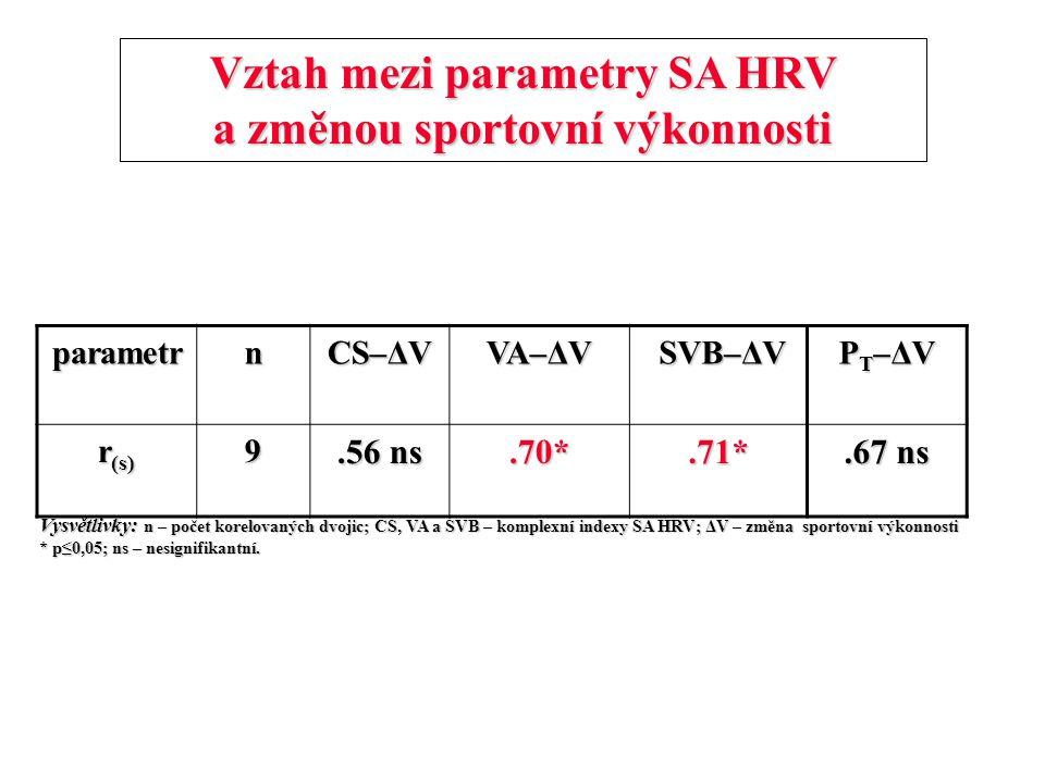 Vztah mezi parametry SA HRV a změnou sportovní výkonnosti parametrn CS–ΔV VA–ΔV SVB–ΔV SVB–ΔV PT–ΔVPT–ΔVPT–ΔVPT–ΔV r (s) 9.56 ns.70*.71*.67 ns Vysvětl