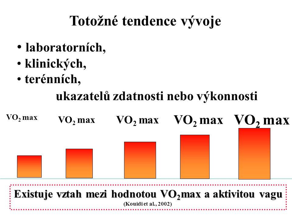 Totožné tendence vývoje laboratorních, klinických, terénních, ukazatelů zdatnosti nebo výkonnosti VO 2 max Existuje vztah mezi hodnotou VO 2 max a akt