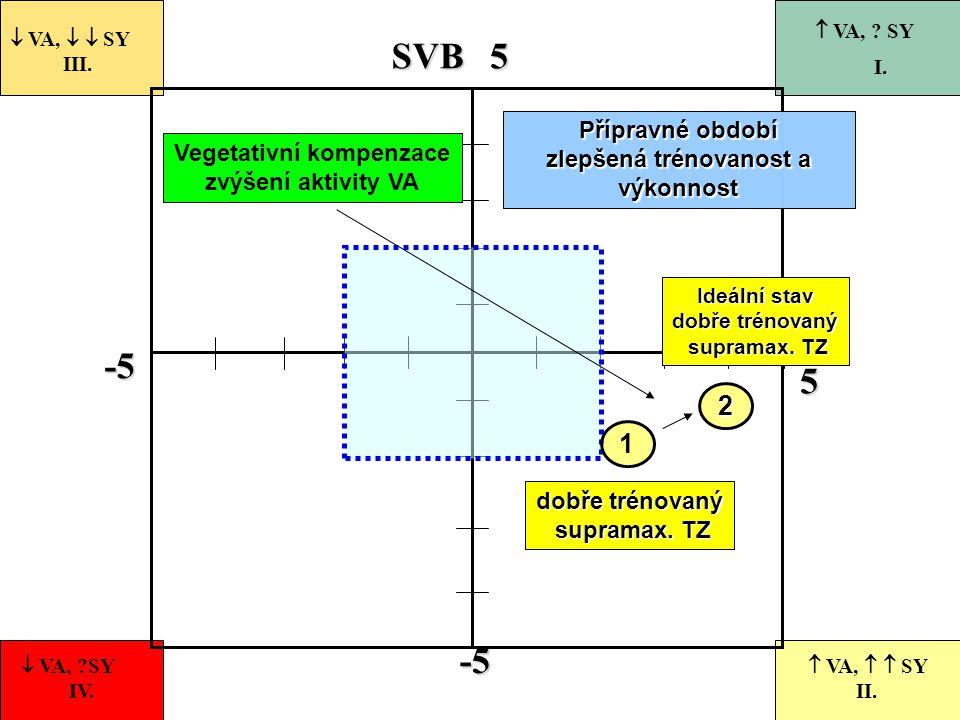 -5 55-5 VASVB 1  VA,   SY III.  VA, ?SY IV.  VA,   SY II.  VA, ? SY I. dobře trénovaný supramax. TZ supramax. TZ 2 Ideální stav dobře trénovan