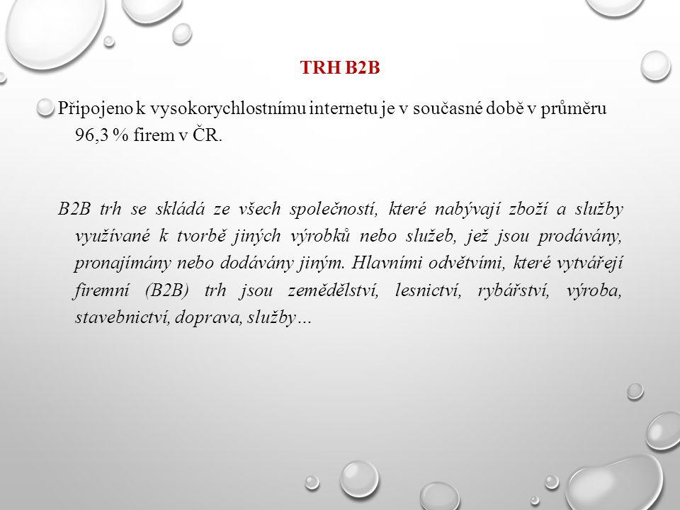 TRH B2B Připojeno k vysokorychlostnímu internetu je v současné době v průměru 96,3 % firem v ČR. B2B trh se skládá ze všech společností, které nabývaj