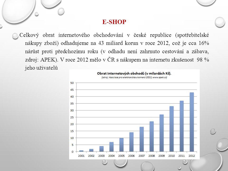 E-SHOP Celkový obrat internetového obchodování v české republice (spotřebitelské nákupy zboží) odhadujeme na 43 miliard korun v roce 2012, což je cca