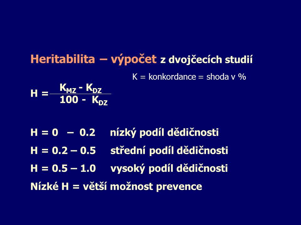 Heritabilita – výpočet z dvojčecích studií K MZ - K DZ H = 100 - K DZ H = 0 – 0.2 nízký podíl dědičnosti H = 0.2 – 0.5 střední podíl dědičnosti H = 0.