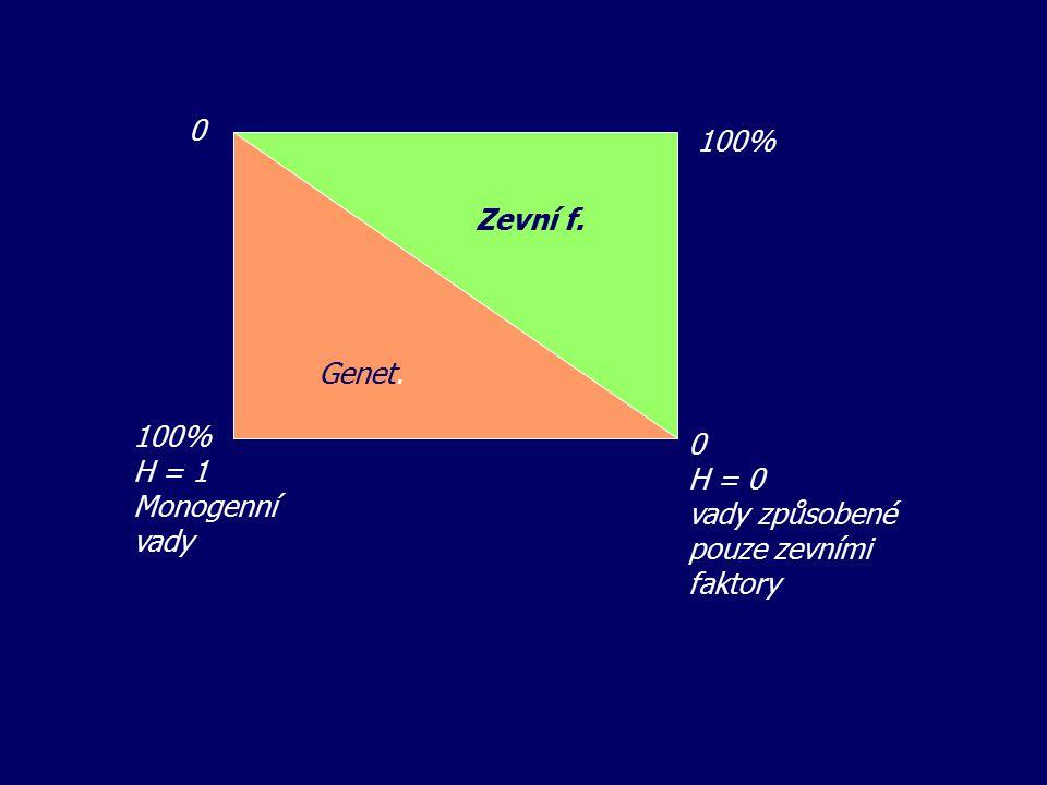 Genet. Zevní f. 0 0 H = 0 vady způsobené pouze zevními faktory 100% H = 1 Monogenní vady