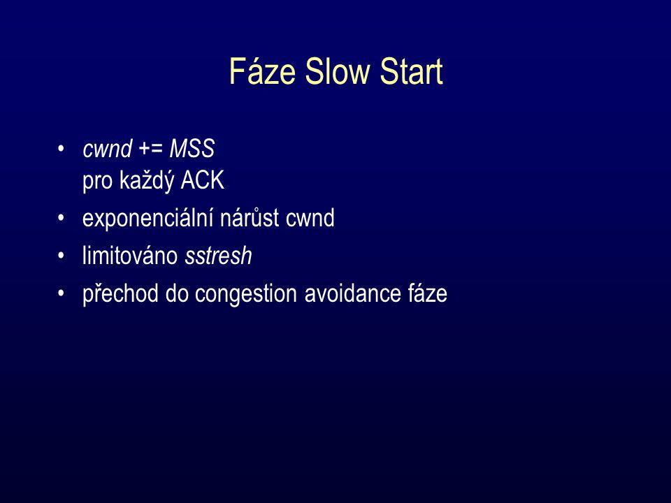 Fáze Slow Start cwnd += MSS pro každý ACK exponenciální nárůst cwnd limitováno sstresh přechod do congestion avoidance fáze