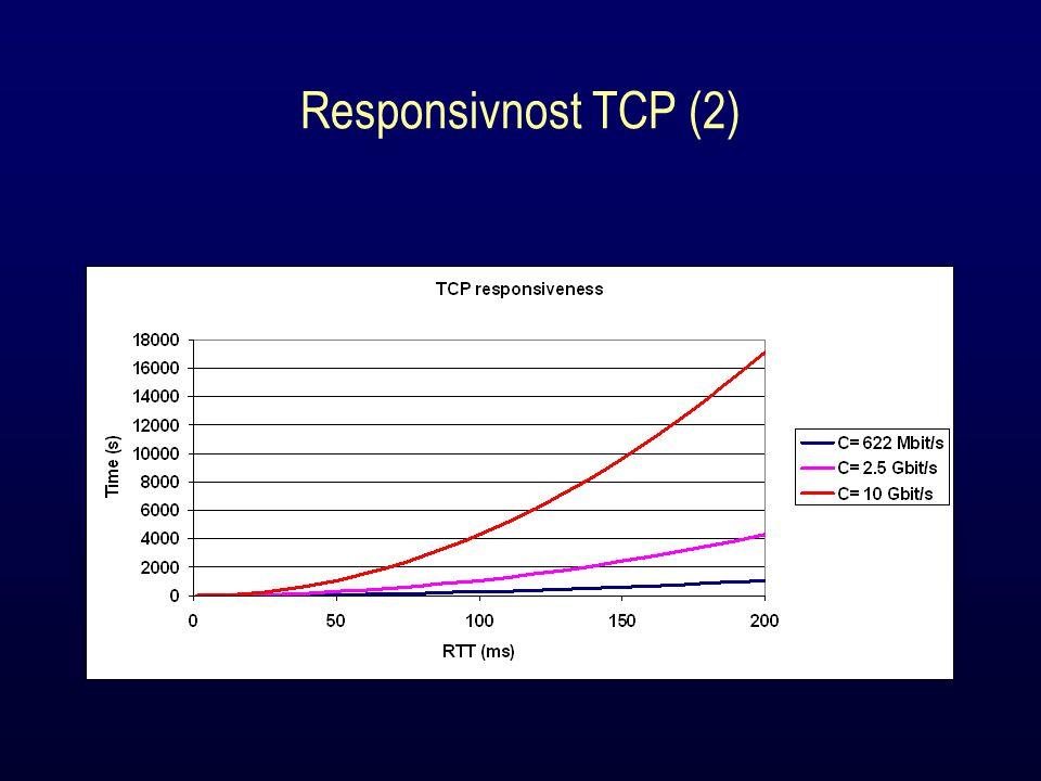 Responsivnost TCP (2)