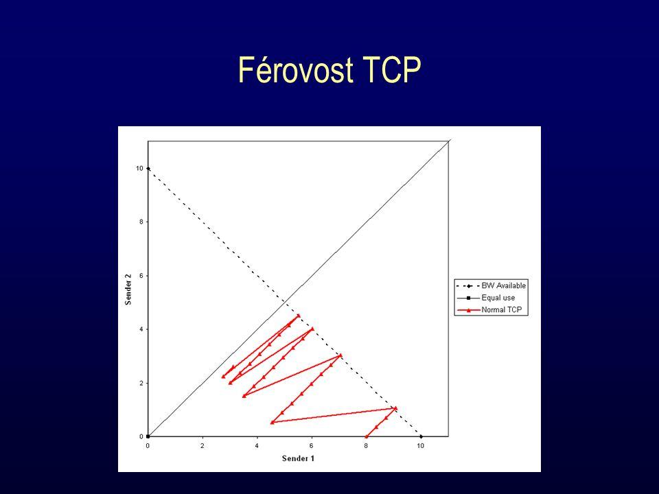 Férovost TCP