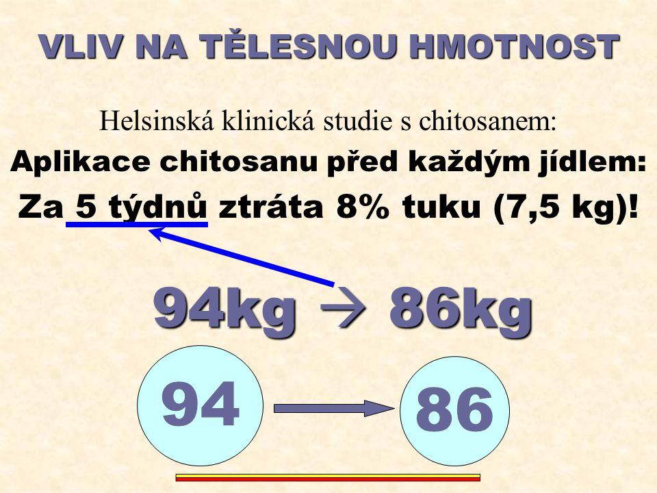 VLIV NA TĚLESNOU HMOTNOST Helsinská klinická studie s chitosanem: Aplikace chitosanu před každým jídlem: Za 5 týdnů ztráta 8% tuku (7,5 kg)! 94kg  86