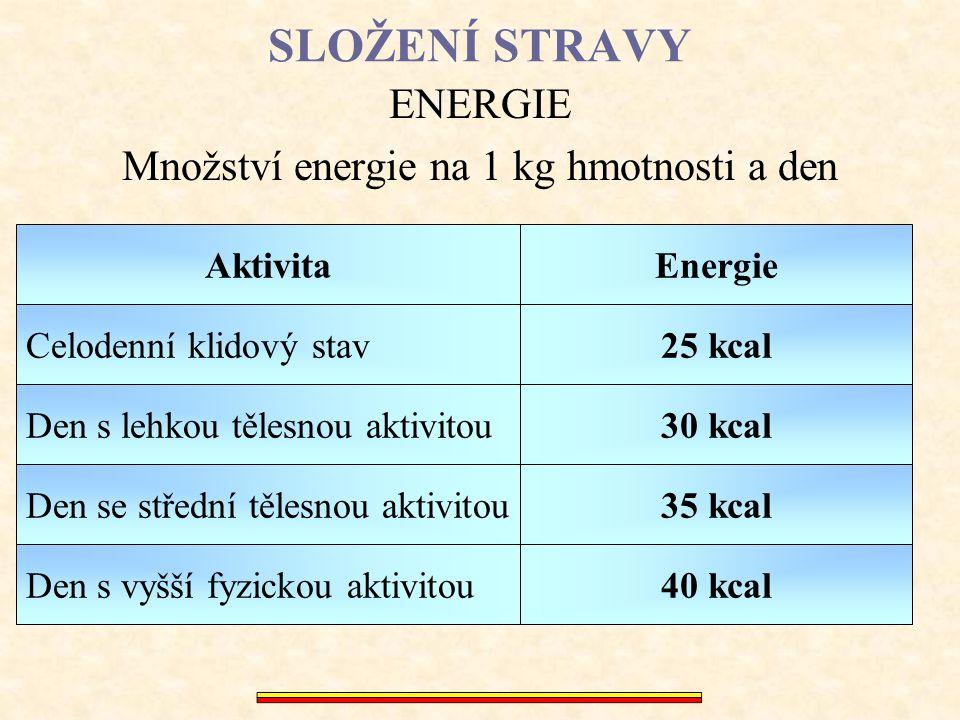 SLOŽENÍ STRAVY ENERGIE Množství energie vydané 80 kg mužem za den Celodenní klidový stav Den s lehkou tělesnou aktivitou Den se střední tělesnou aktivitou Den s vyšší fyzickou aktivitou Aktivita 2000 kcal 2400 kcal 3200 kcal 2800 kcal Energie