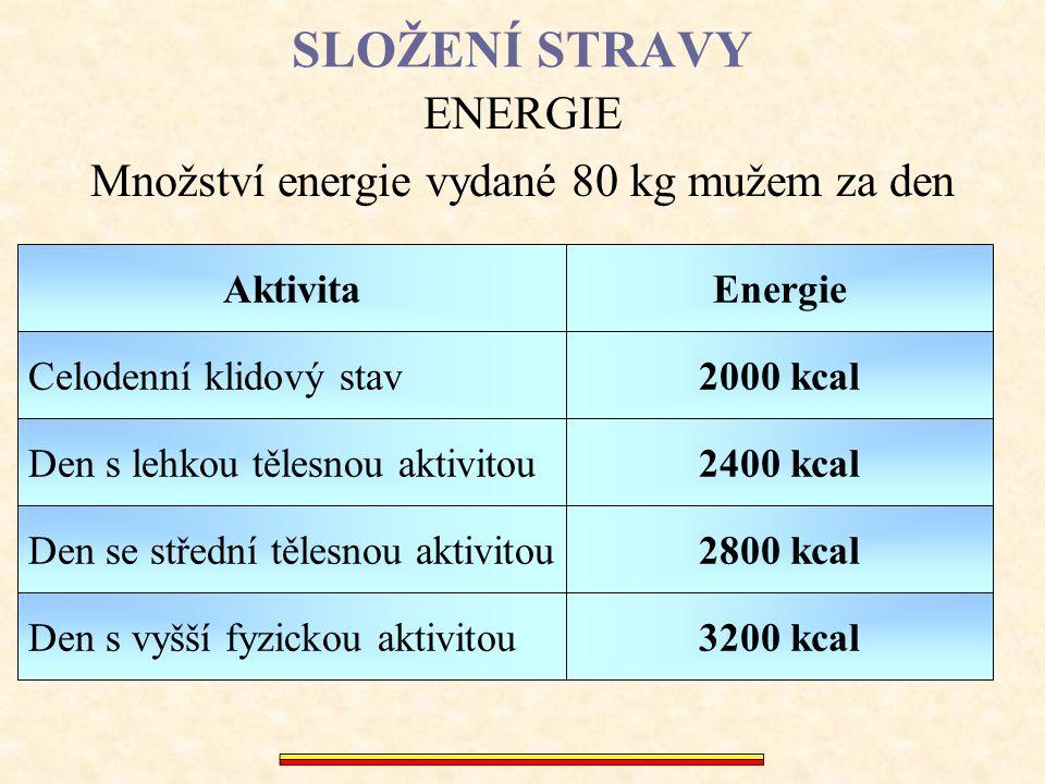 SLOŽENÍ STRAVY ENERGIE Množství energie vydané 60 kg ženou za den Celodenní klidový stav Den s lehkou tělesnou aktivitou Den se střední tělesnou aktivitou Den s vyšší fyzickou aktivitou Aktivita 1500 kcal 1800 kcal 2400 kcal 2100 kcal Energie