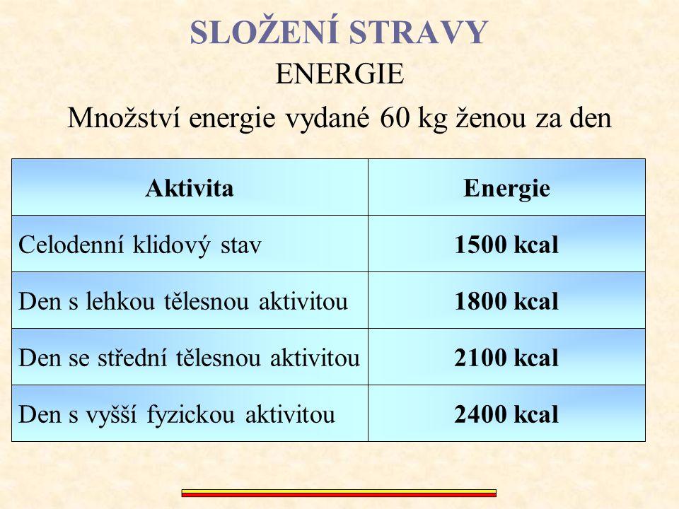 SLOŽENÍ STRAVY ENERGIE Množství energie vydané 60 kg ženou za den Celodenní klidový stav Den s lehkou tělesnou aktivitou Den se střední tělesnou aktiv