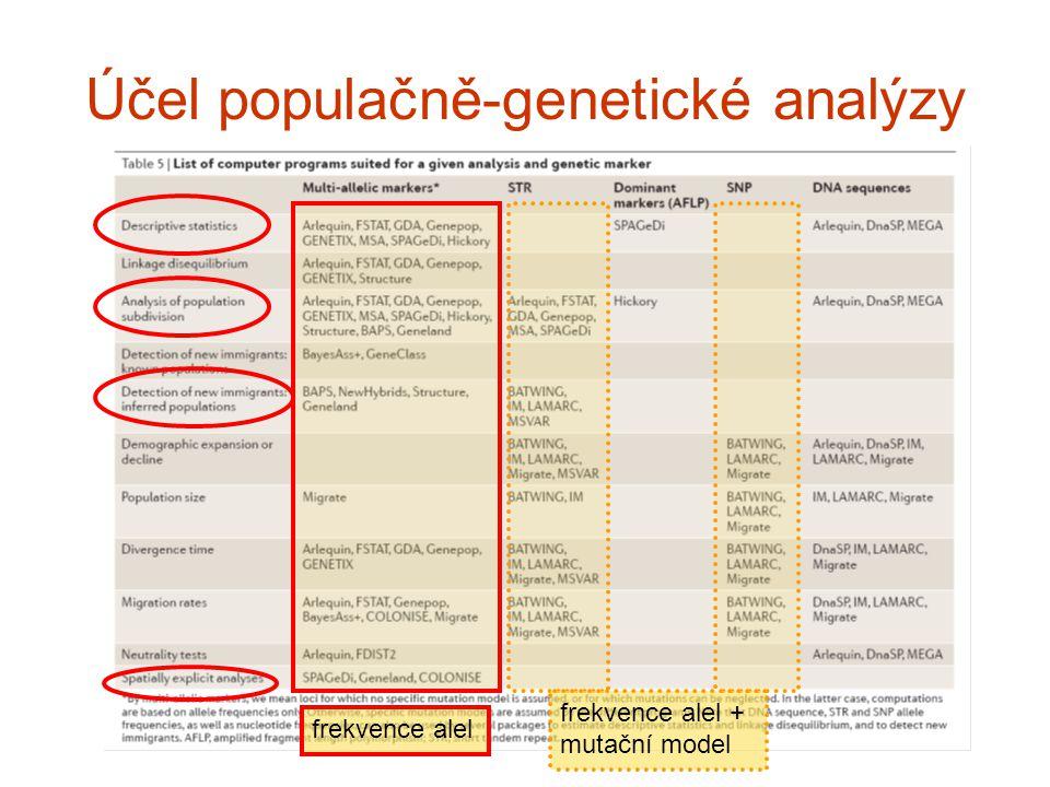 1.Vnitropopulační variabilita (popis získaných dat) Polymorfismus podíl polymorfních lokusů (znaků) – 95 % nebo 99 % (např.