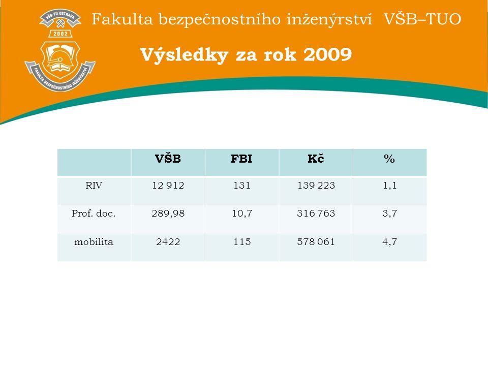Fakulta bezpečnostního inženýrství VŠB–TUO Výsledky za rok 2009 VŠBFBIKč% RIV12 912131139 2231,1 Prof.
