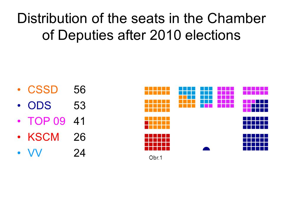 Distribution of the seats in the Chamber of Deputies after 2010 elections CSSD56 ODS53 TOP 0941 KSCM26 VV24 Obr.1