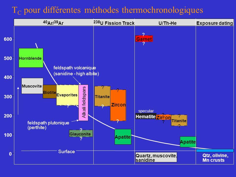 T C pour différentes méthodes thermochronologiques 0 100 200 300 400 500 600 40 Ar/ 39 Ar 238 U Fission TrackU/Th-HeExposure dating Hornblende Muscovi