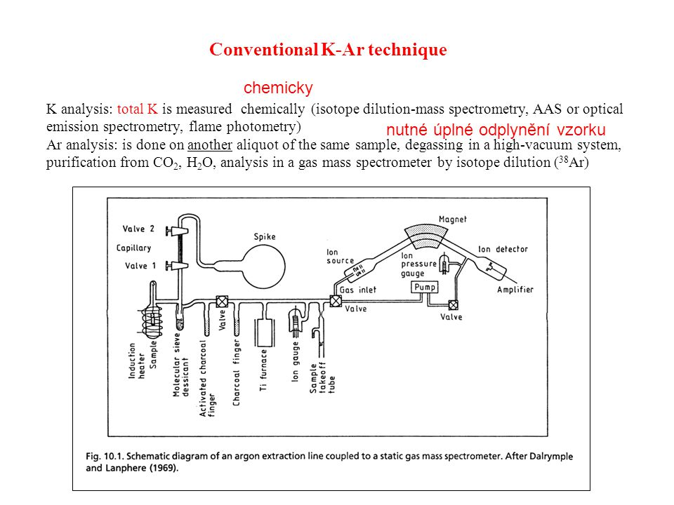 Problems of the conventional technique: Ar components in a geological sample: 1) athmospheric Ar -- 2) radiogenic Ar -- 3) extraneous parentless Ar (excess Ar) Ar loss through diffusion:- at moderate temperatures already - Ar loss is mostly incomplete - ages get too young - cannot be quantified by conventional method Excess Ar:- Ar of radiogenic, non-athmospheric origin - very common in high-pressure minerals - cannot be controlled by conventional technique - ages get too old Ar isochron diagram: initial Ar isotopic ratio = athmospheric mixing line between air and sample only if intercept ≠ 295.5, loss or excess can be detected The two aliquots for K and Ar analysis may not be strictly identical.