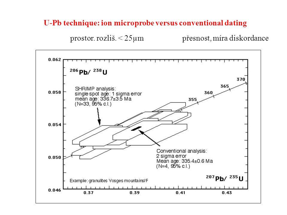 U-Pb technique: ion microprobe versus conventional dating přesnost, míra diskordanceprostor. rozliš. < 25µm