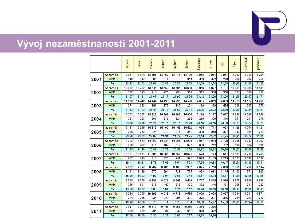 Vývoj nezaměstnanosti 2001-2011