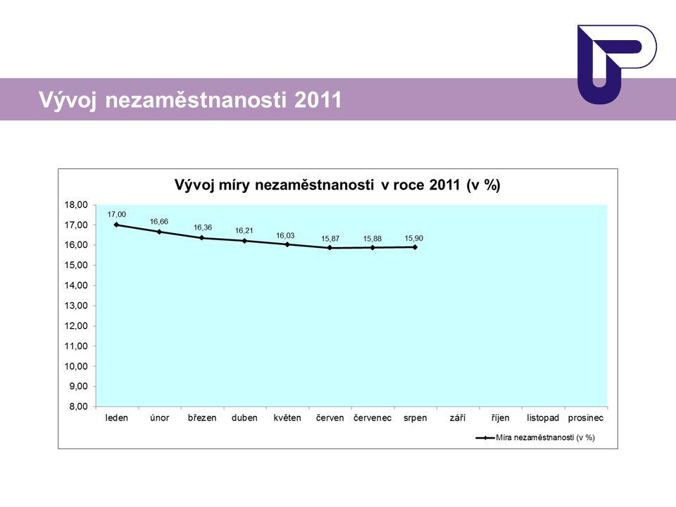 Vývoj nezaměstnanosti 2011