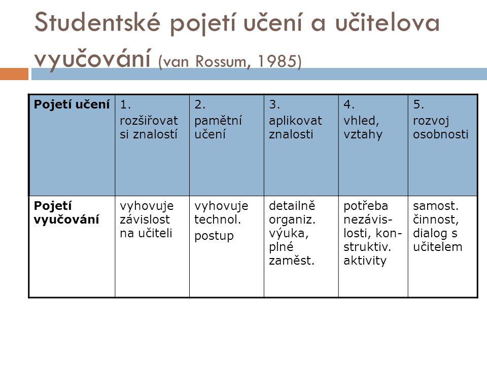 Studentské pojetí učení a učitelova vyučování (van Rossum, 1985) Pojetí učení1. rozšiřovat si znalostí 2. pamětní učení 3. aplikovat znalosti 4. vhled