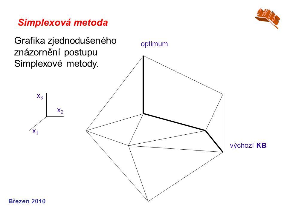 Simplexová metoda Březen 2010 Grafika zjednodušeného znázornění postupu Simplexové metody.
