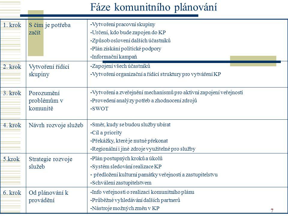 7 Fáze komunitního plánování 1. krokS čím je potřeba začít -Vytvoření pracovní skupiny -Určení, kdo bude zapojen do KP -Způsob oslovení dalších účastn