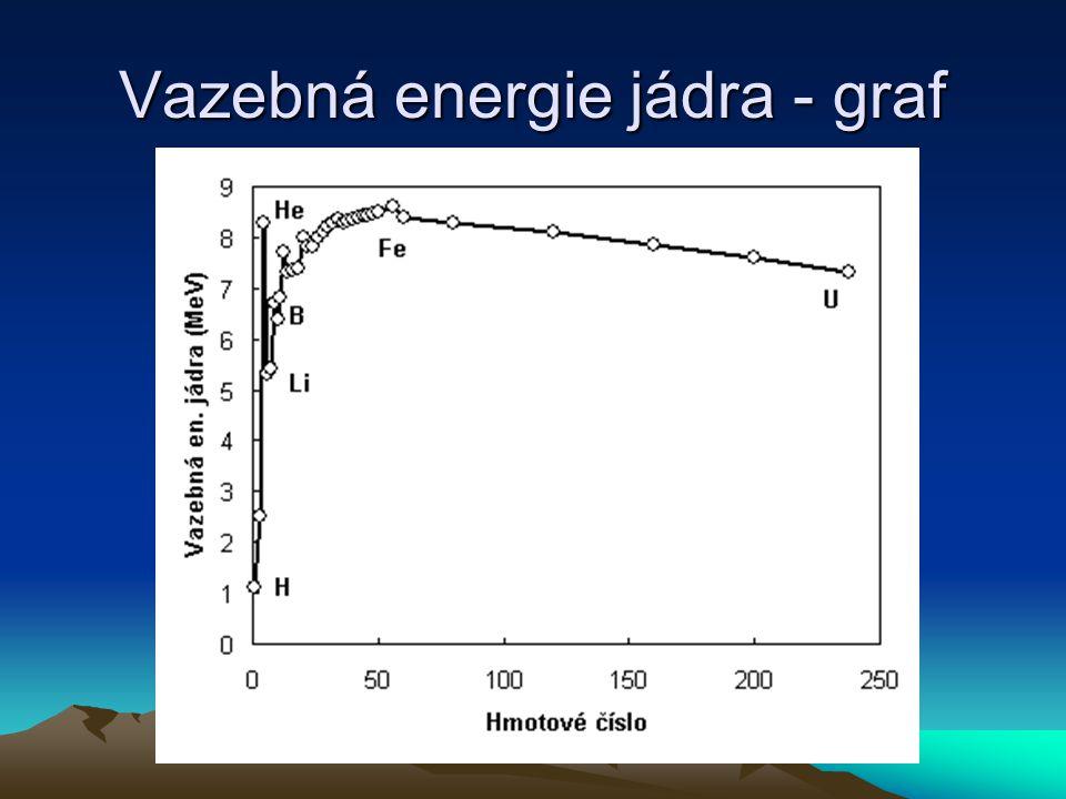 Rozpad nestabilního a vybuzeného jádra dN/dt = – N  – záření:NX*  NX +  ;h = Ee – E   –rozpad: 212 83 Bi  208 81 Tl +  ; 4 2   –rozpad: 40 K  40 Ca + e–;  – záchyt elektronu: 40 K + e –  40 Ar;  + 40 K  40 Ar + e + ; spontánní rozpad: 238 U  3 jádra (A 30–64) + x n fission track datování