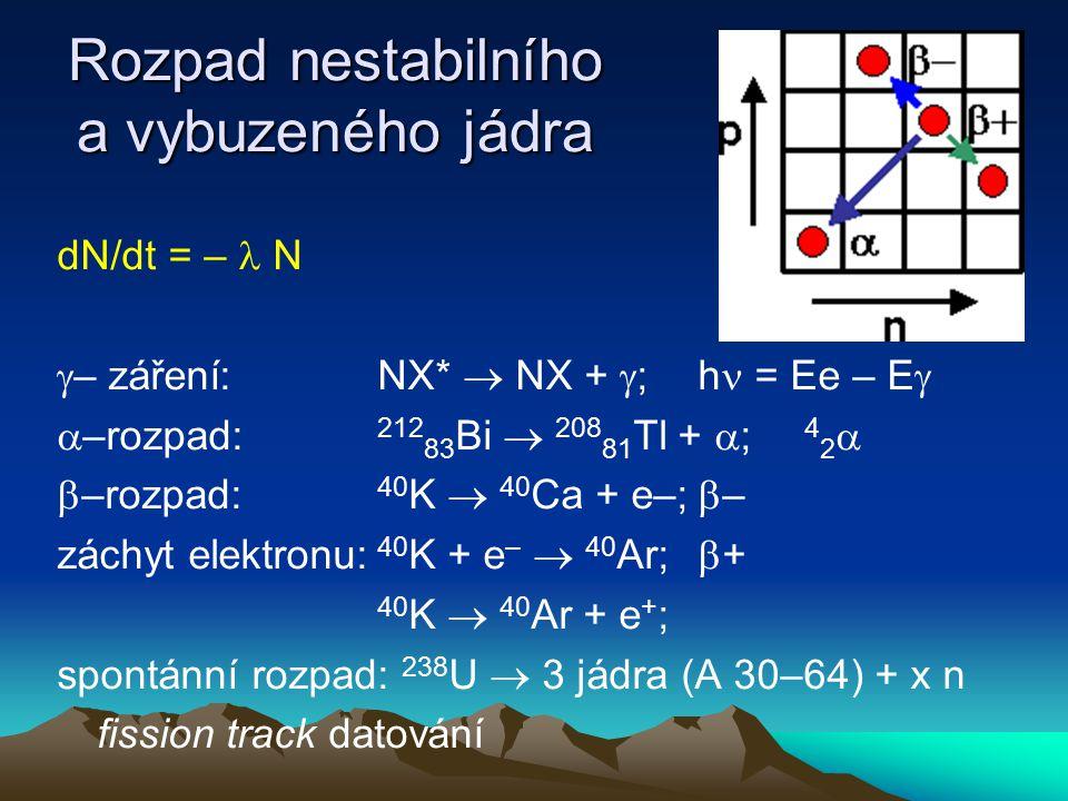 Kinetika aktivita dN i / dt – počet rozpadů za minutu dN i / dt = – i N i stacionární stav 0 = P N P – D N D obecně dN D / dt = P N P – D N D Pro rozpadovou řadu 238 U 238 U  234 Th+  (1) 234 Th  234 Pa+  – (2) 234 Pa  234 U+  – (3) 234 U  230 Th+  (4) (2) a (3) rychlé 238 U  230 Th   226 Ra Aktivita U se po miliardy let prakticky nemění, aktivita všech meziproduktů bez ohledu na výchozí stav zhruba po milionu let dosáhne stejné hodnoty jako 238 U