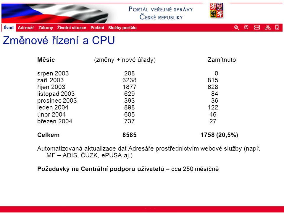 Portál veřejné správy © 2002 IBM Corporation ISSS 2003 Změnové řízení a CPU Měsíc (změny + nové úřady) Zamítnuto srpen 2003 208 0 září 20033238815 říj