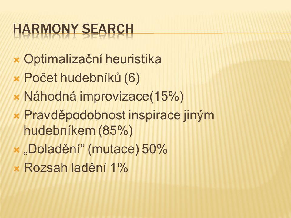 """ Optimalizační heuristika  Počet hudebníků (6)  Náhodná improvizace(15%)  Pravděpodobnost inspirace jiným hudebníkem (85%)  """"Doladění (mutace) 50%  Rozsah ladění 1%"""