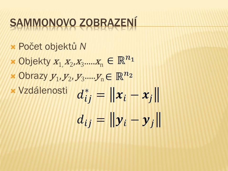  Počet objektů N  Objekty x 1, x 2,x 3.....x n  Obrazy y 1, y 2, y 3.....y n  Vzdálenosti